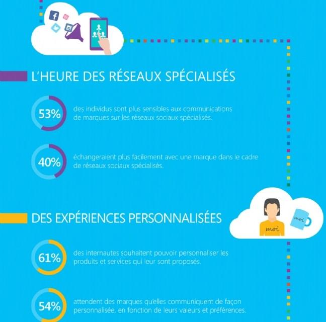 3 tendances de la relation client : brand content, Social CRM et loyauté digitale [infographie]