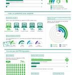 CRM : où en sont les PME ?