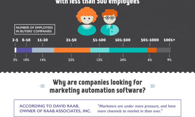 Les tendances du marketing automation selon Marketo [infographie]