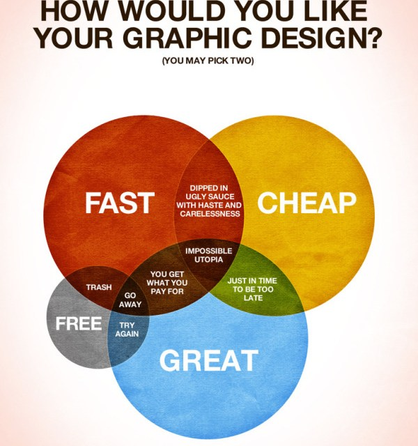 How Would You Like Your Graphic Design? [infographie]