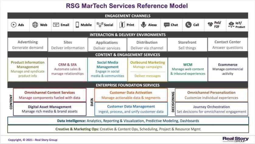 RSG chart showing martech services model