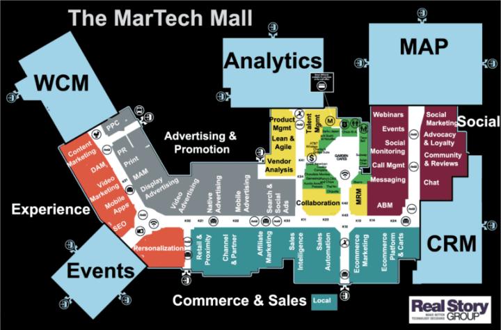 Diagram B2B mall