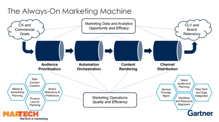 always-on marketing machine diagram