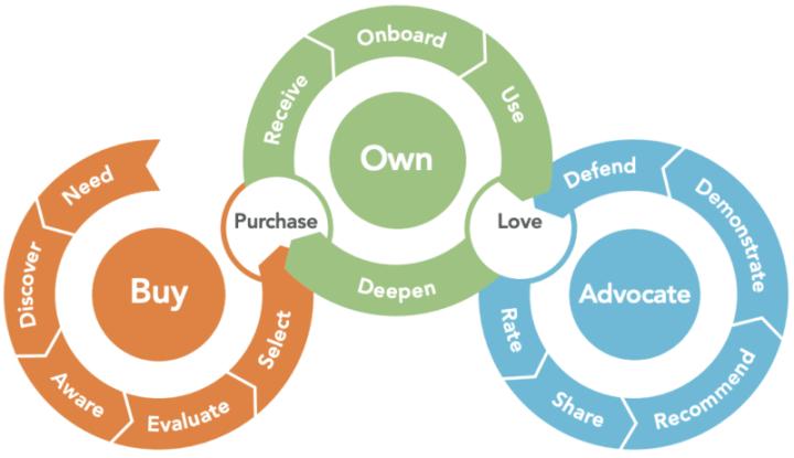 customer journey analytics platforms visualization