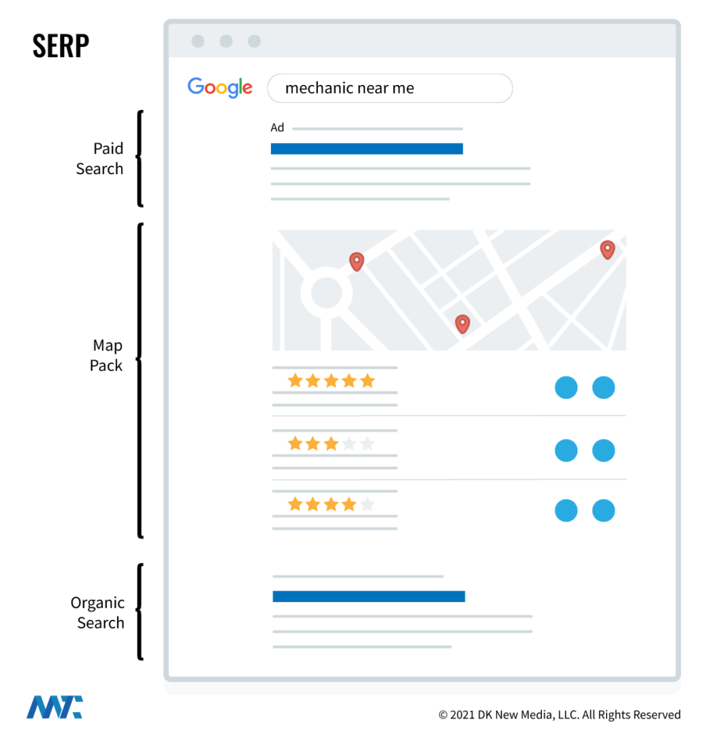 Sections SERP - PPC, Map Pack, Organic Results