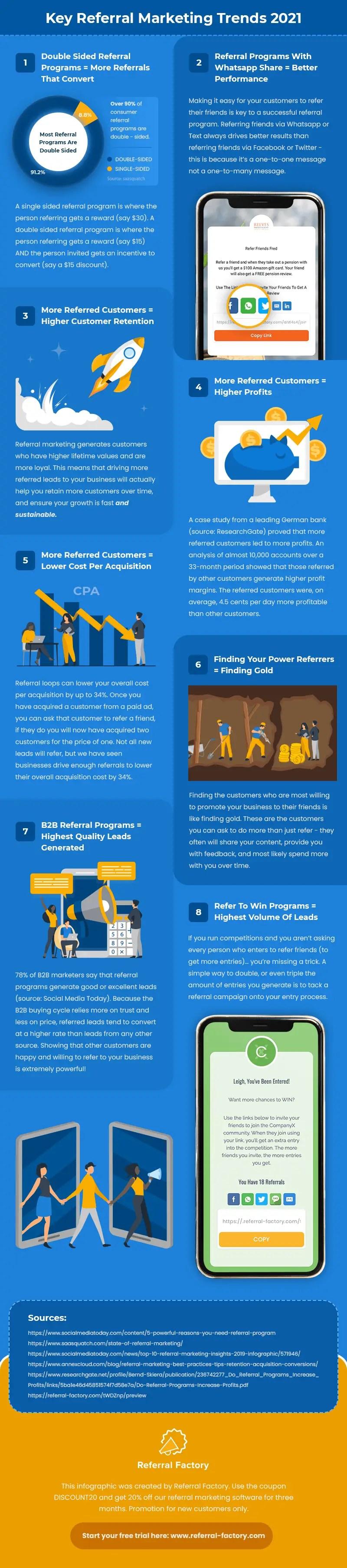 Infographie sur les tendances du marketing de référence