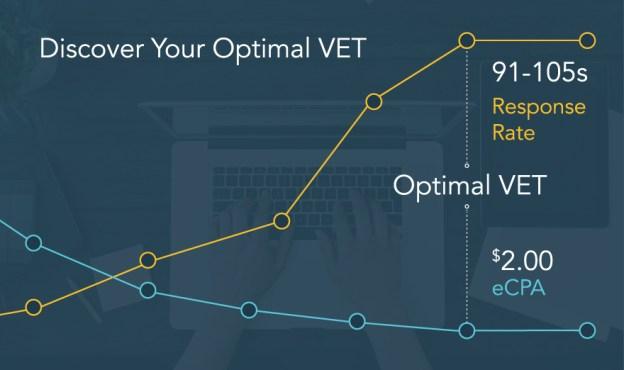 VET Analytics via Tapad