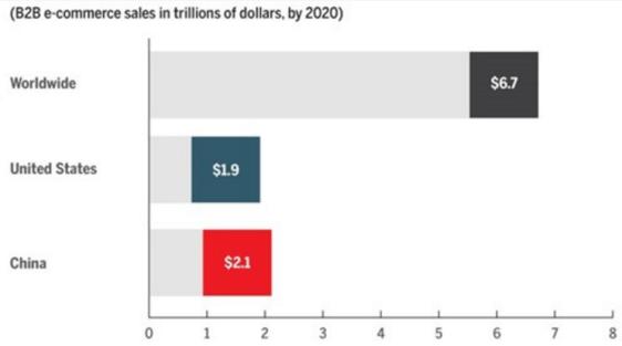 B2B Ecommerce Market via Interstellar