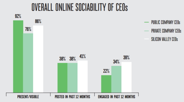 CEO Social Engagement