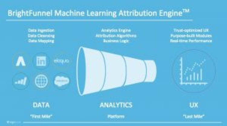 BrightFunnel's Machine Learning Attribution Engine (PRNewsfoto/BrightFunnel)