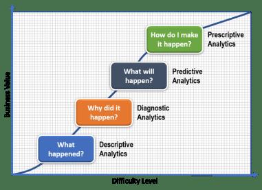 Analytics Platforms