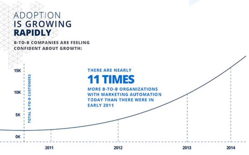 """Marketo & Ascend2 """"Marketing Automation Strategies for Sustaining Success"""" (2015)"""