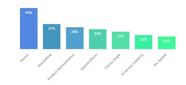 Content that Drive Highest Engagement on Mobile app Advertising