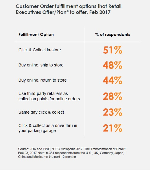 8 Trends in Commerce and Digital Marketing in 2018