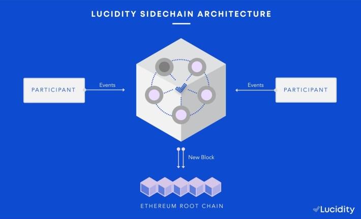 lucidity yellow paper blockchain sidechain