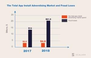 Scalarr App Install Fraud