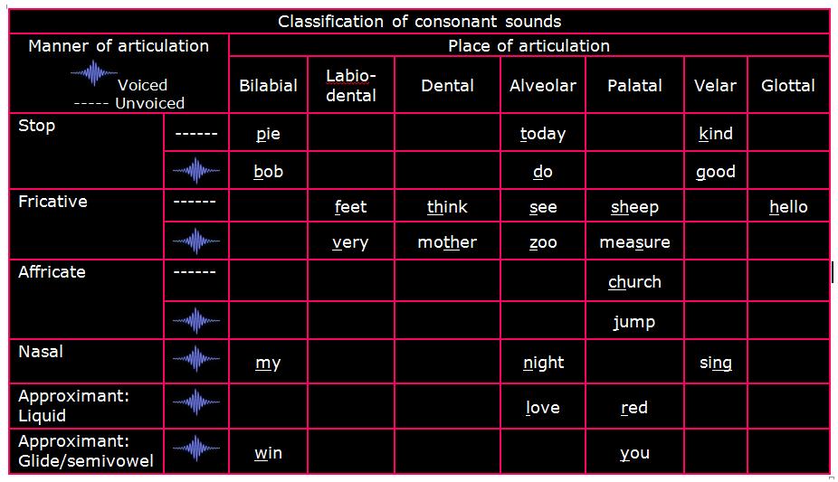 consonant classify