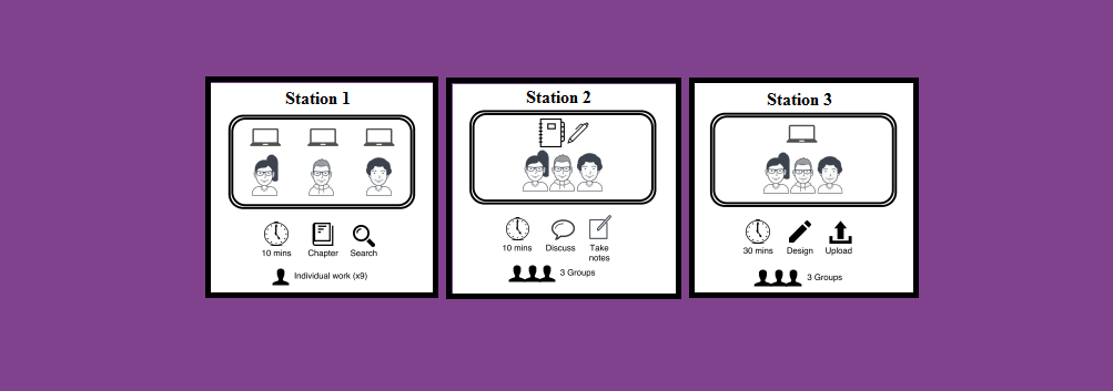 In-Class Flip: Duplicated Sequenced Stations
