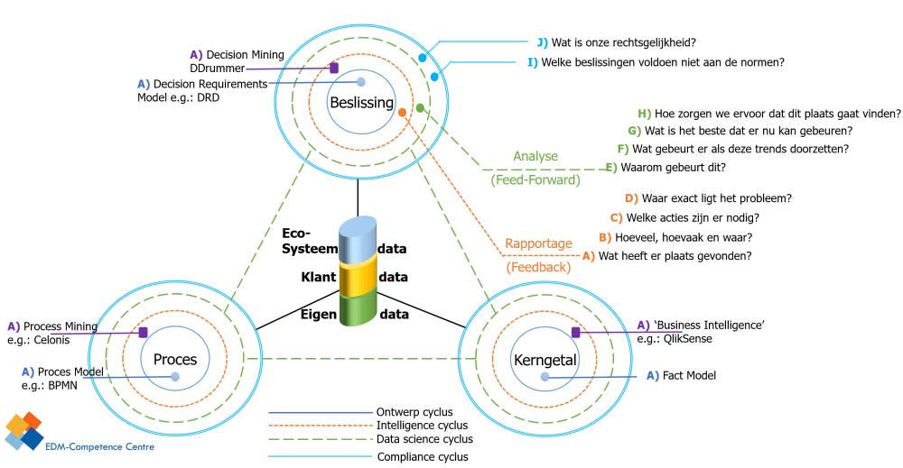 medium resolution of figuur 1 de datadriehoek