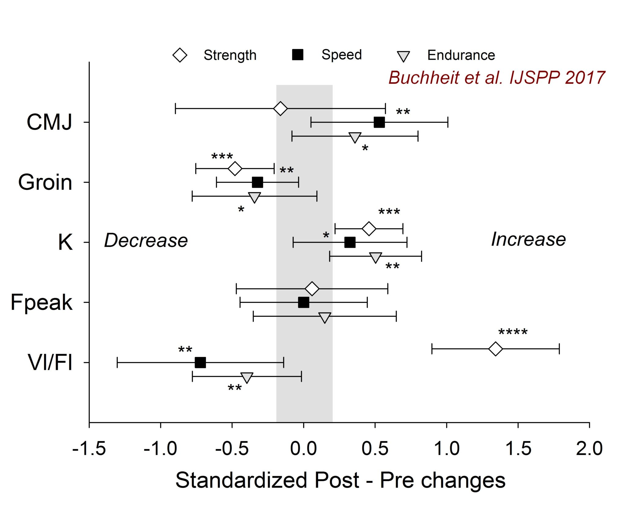 Neuromuscular responses to conditioned soccer sessions