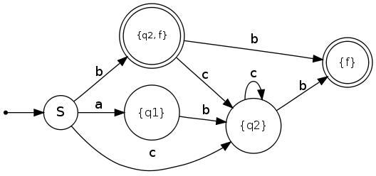 How to draw a finite-state machine · Martin Thoma