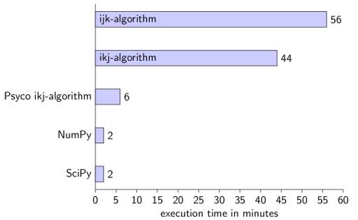 Python execution times for matrix multiplication
