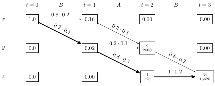 How to apply the Viterbi algorithm · Martin Thoma