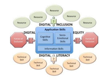 Expanded Digital Literacy Diagram August 2016