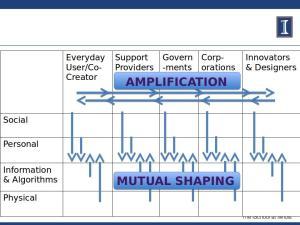 mutualshapingdiagram2016-mutualshapingandamplification