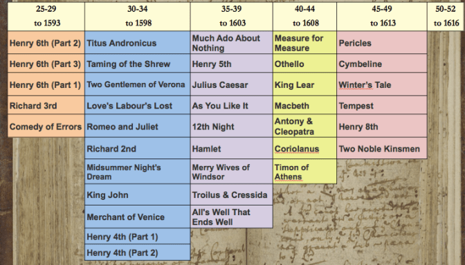 Shakespeare chronology