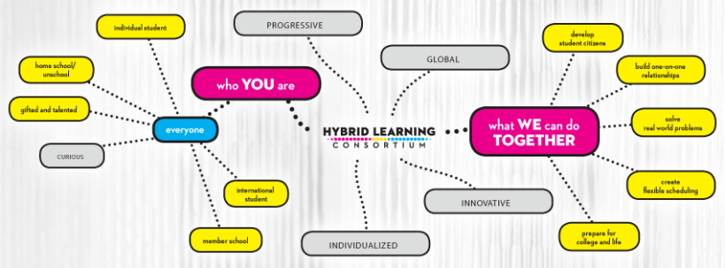 Hybrid Learning Consortium Barstow