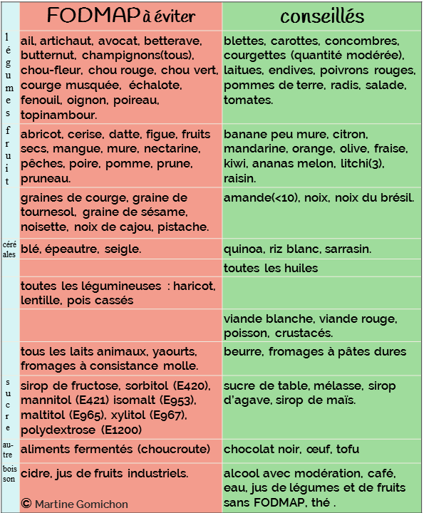 fodmap liste naturopathe paris