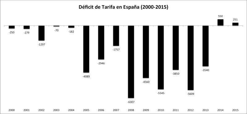 Deficit de Tarifa en España 2000-2015