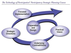 ToP Participatory Strategic Planning