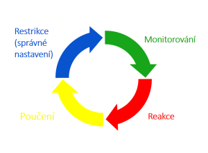 IT Security: Security Life Cycle