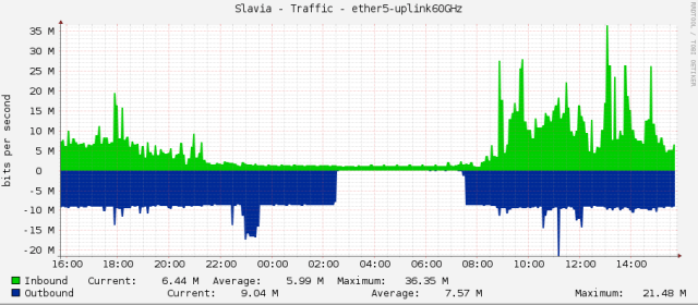 UniFi Traffic