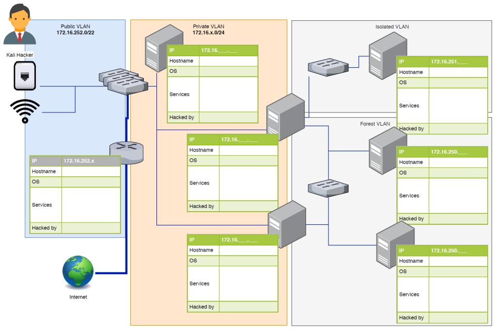 virtual network