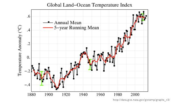 Global Land-Ocean temperature