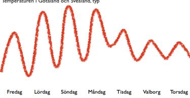 Temperatur i Valborg