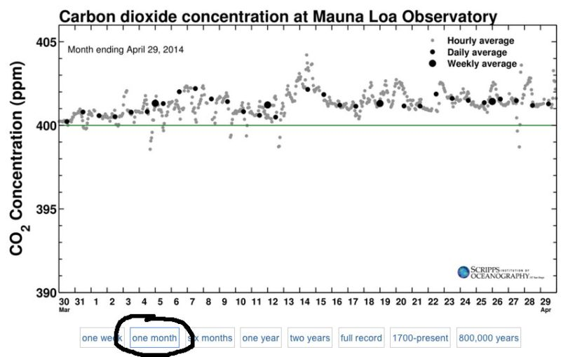 Koldioxid under april 2014