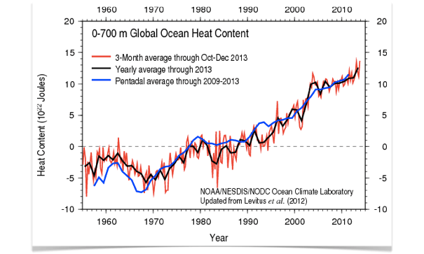 NASA: Global Ocean Heat Content