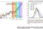 Climate Dice