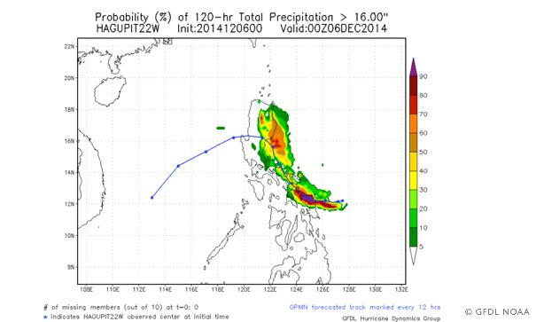 Prob precipitation Hagupit