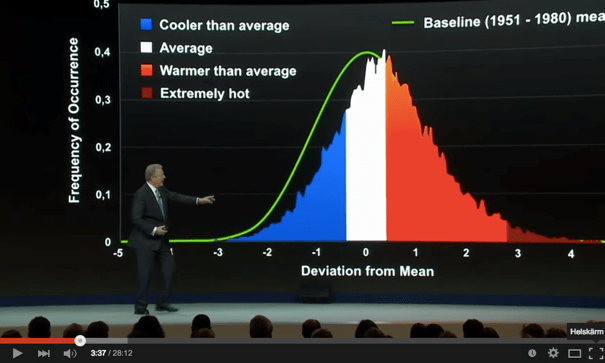 Al Gore in Davos about Climate Change