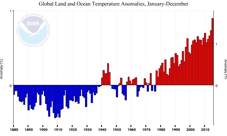 Globala temperaturen 2015 på steroider