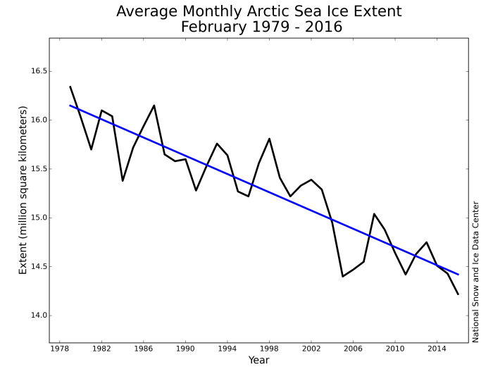 Monthly February sea ice extent for 1979 to 2016 shows a decline of 3.0 percent per decade. Credit: National Snow and Ice Data Center
