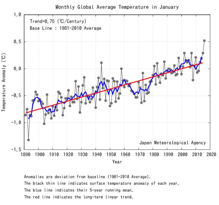 Januari 2016 var jordens medeltemperatur 0,2 grader varmare än tidigare högsta januarinotering.