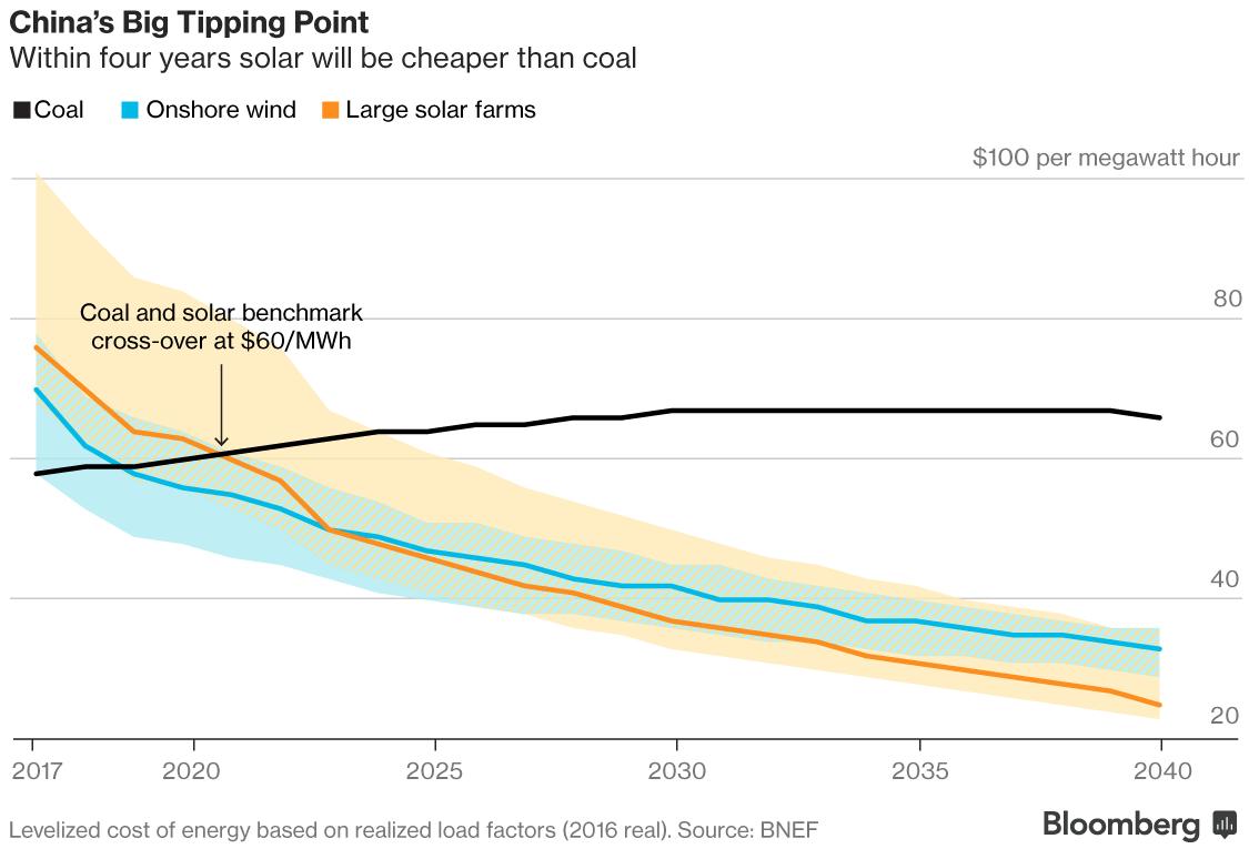 När solenergi är billigare än fossil