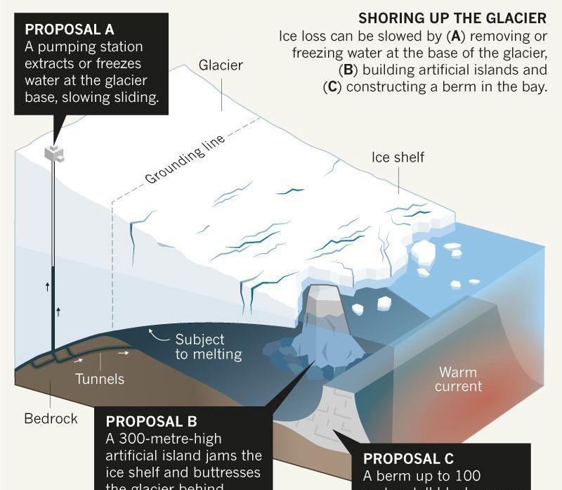 Geo-engineering för att bromsa glaciärer?