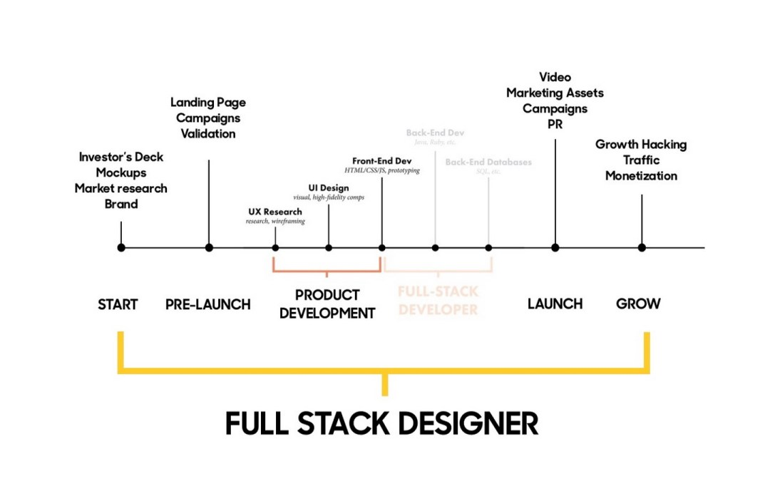 "The rise of the ""Full Stack"" Designer"